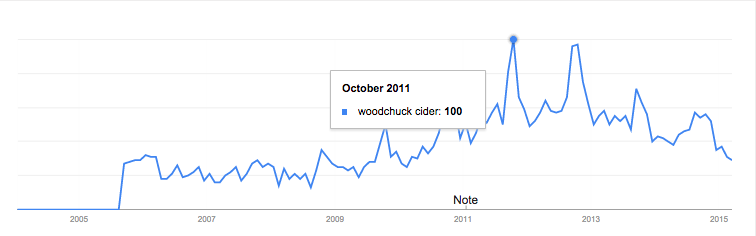 woodchuck cider searches